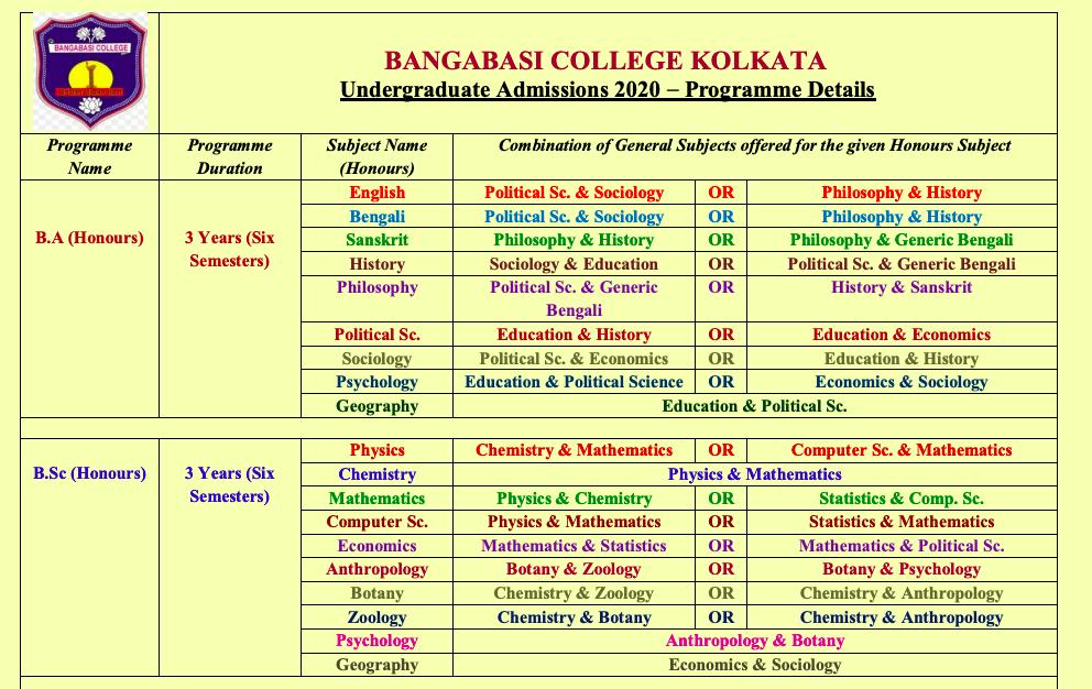 bangabasi college merit list 2020 admission notice